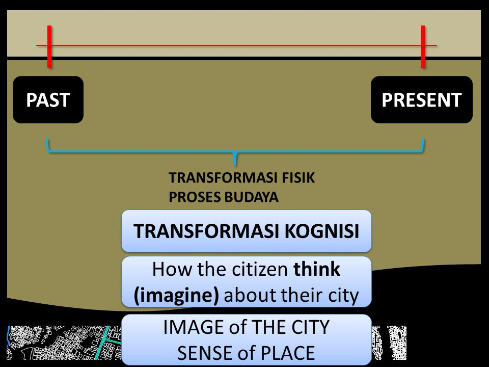 PASTPRESENT TRANSFORMASI FISIK PROSES BUDAYA TRANSFORMASI KOGNISI How the citizen think (imagine) about their city IMAGE of THE CITY SENSE of PLACE IMAGE of THE CITY SENSE of PLACE