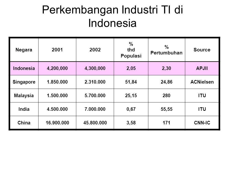 Perkembangan Industri TI di Indonesia Negara20012002 % thd Populasi % Pertumbuhan Source Indonesia4,200,0004,300,0002,052,30APJII Singapore1.850.0002.