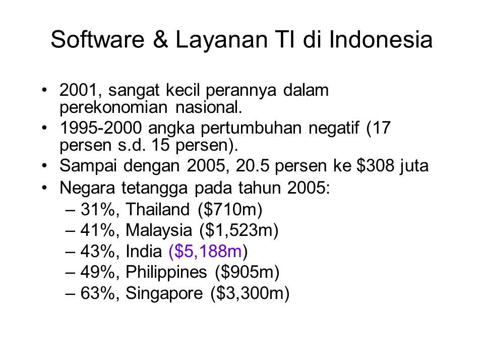 Software & Layanan TI di Indonesia 2001, sangat kecil perannya dalam perekonomian nasional. 1995-2000 angka pertumbuhan negatif (17 persen s.d. 15 per