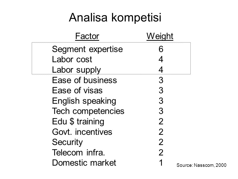 FactorWeight Segment expertise Labor cost Labor supply Ease of business Ease of visas English speaking Tech competencies Edu $ training Govt. incentiv