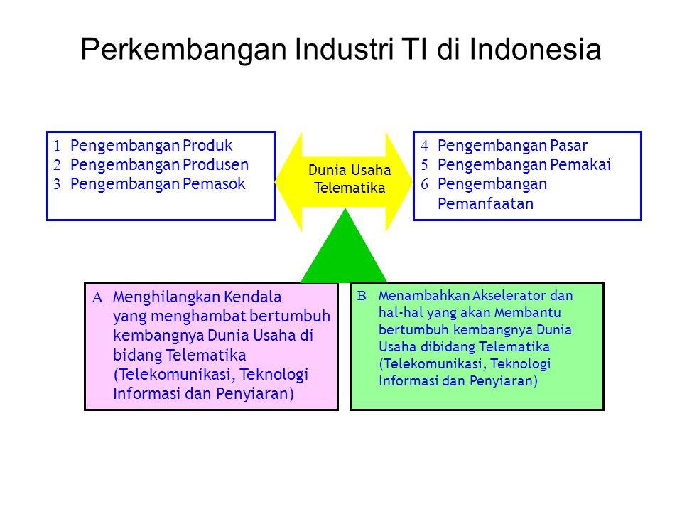 Perkembangan Industri TI di Indonesia 1 Pengembangan Produk 2 Pengembangan Produsen 3 Pengembangan Pemasok 4 Pengembangan Pasar 5 Pengembangan Pemakai
