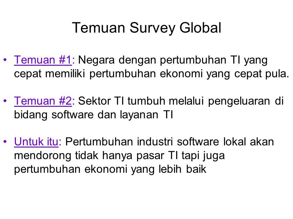 Temuan Survey Global Temuan #1: Negara dengan pertumbuhan TI yang cepat memiliki pertumbuhan ekonomi yang cepat pula. Temuan #2: Sektor TI tumbuh mela