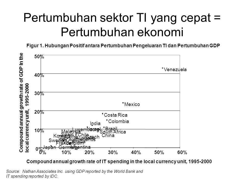 Pertumbuhan sektor TI yang cepat = Pertumbuhan ekonomi Figur 1. Hubungan Positif antara Pertumbuhan Pengeluaran TI dan Pertumbuhan GDP Brazil Colombia