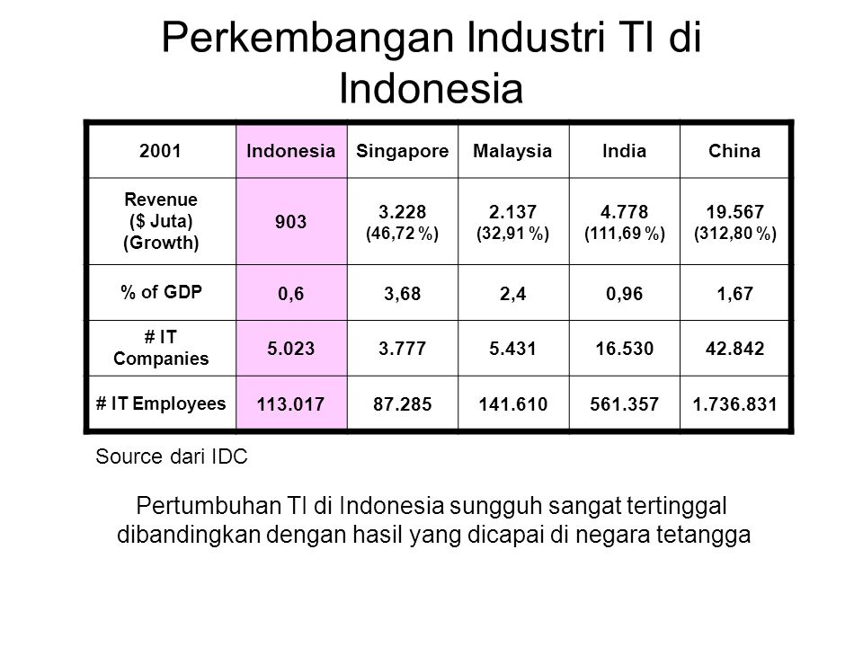 Perkembangan Industri TI di Indonesia 2001IndonesiaSingaporeMalaysiaIndiaChina Revenue ($ Juta) (Growth) 903 3.228 (46,72 %) 2.137 (32,91 %) 4.778 (11