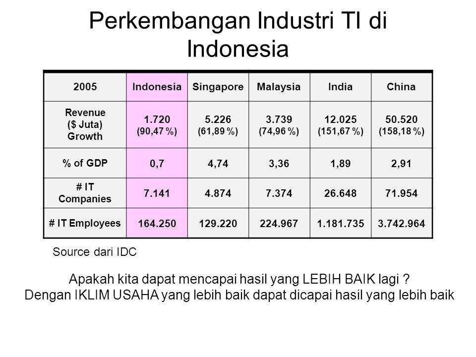Perkembangan Industri TI di Indonesia Apakah kita dapat mencapai hasil yang LEBIH BAIK lagi ? Dengan IKLIM USAHA yang lebih baik dapat dicapai hasil y