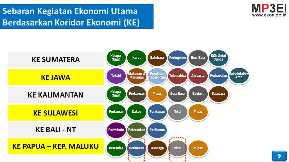Sebaran Kegiatan Ekonomi Utama Berdasarkan Koridor Ekonomi (KE) 99 KE SUMATERA KE JAWA KE KALIMANTAN KE SULAWESI KE BALI - NT KE PAPUA – KEP.