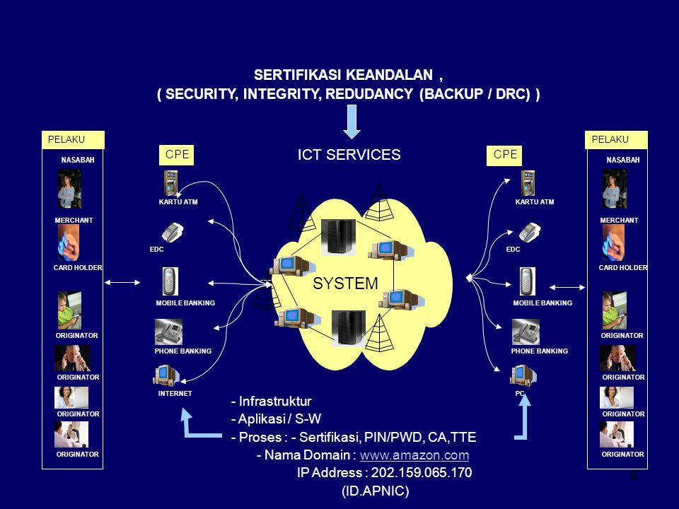Jenis Cybercrime 1.Komputer sebagai target Sabotase komputer Akses ilegal Penyadapan ilegal Interferensi data Interferensi sistem Penggunaan peralatan yang tidak semestinya