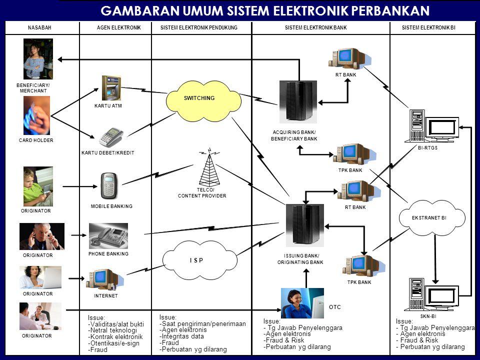 8 GAMBARAN UMUM SISTEM ELEKTRONIK PERBANKAN NASABAHAGEN ELEKTRONIKSISTEM ELEKTRONIK PENDUKUNGSISTEM ELEKTRONIK BANKSISTEM ELEKTRONIK BI SWITCHING I S