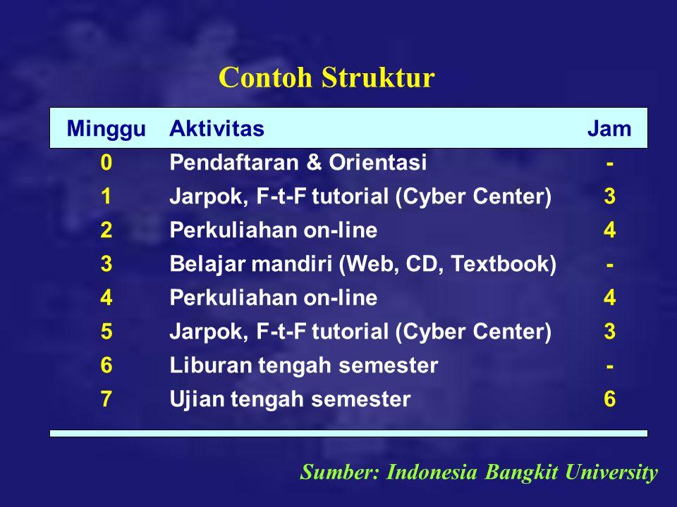 Contoh Struktur Minggu 0 1 2 3 4 5 6 7 Aktivitas Pendaftaran & Orientasi Jarpok, F-t-F tutorial (Cyber Center) Perkuliahan on-line Belajar mandiri (We