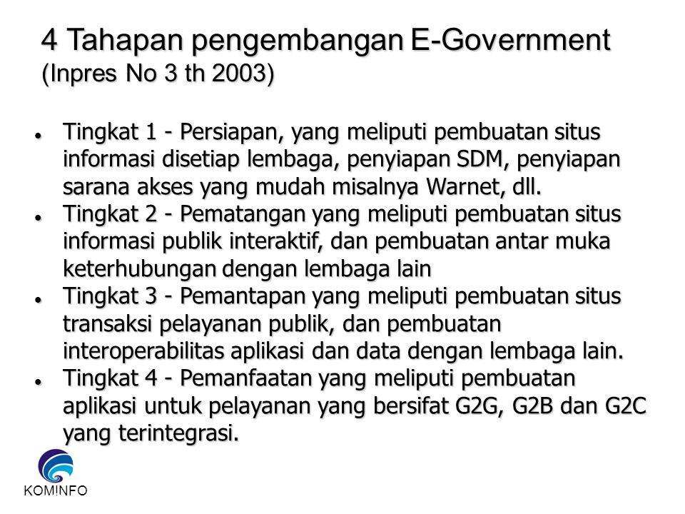 KOMINFO 12 4 Tahapan pengembangan E-Government (Inpres No 3 th 2003) Tingkat 1 - Persiapan, yang meliputi pembuatan situs informasi disetiap lembaga,