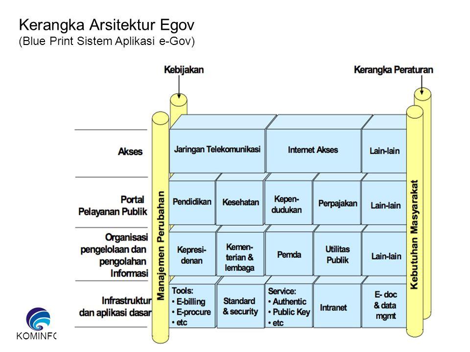 KOMINFO Kerangka Arsitektur Egov (Blue Print Sistem Aplikasi e-Gov)