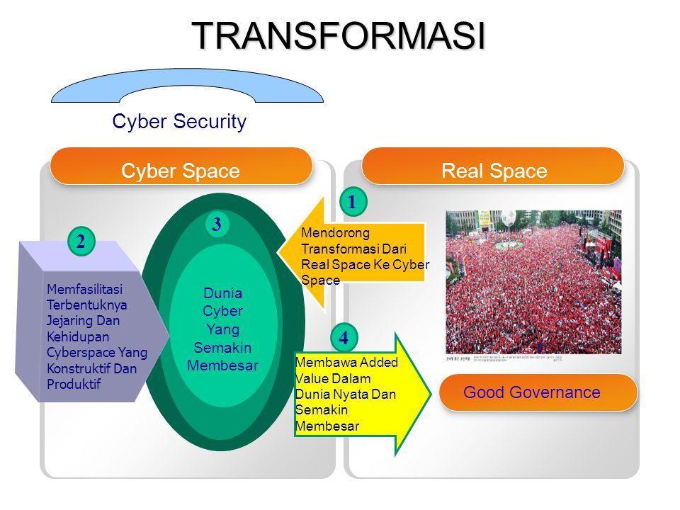 KOMINFO Cyber SpaceReal Space Dunia Cyber Yang Semakin Membesar Memfasilitasi Terbentuknya Jejaring Dan Kehidupan Cyberspace Yang Konstruktif Dan Prod