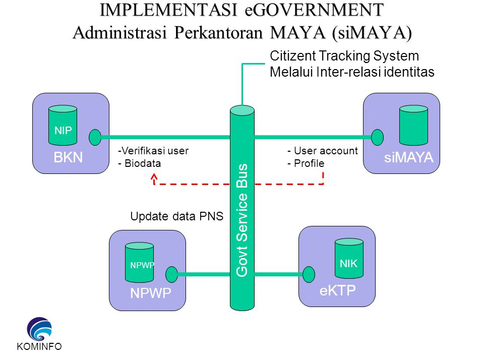 KOMINFO IMPLEMENTASI eGOVERNMENT Administrasi Perkantoran MAYA (siMAYA) BKNsiMAYA NPWP eKTP Govt Service Bus -Verifikasi user - Biodata - User account