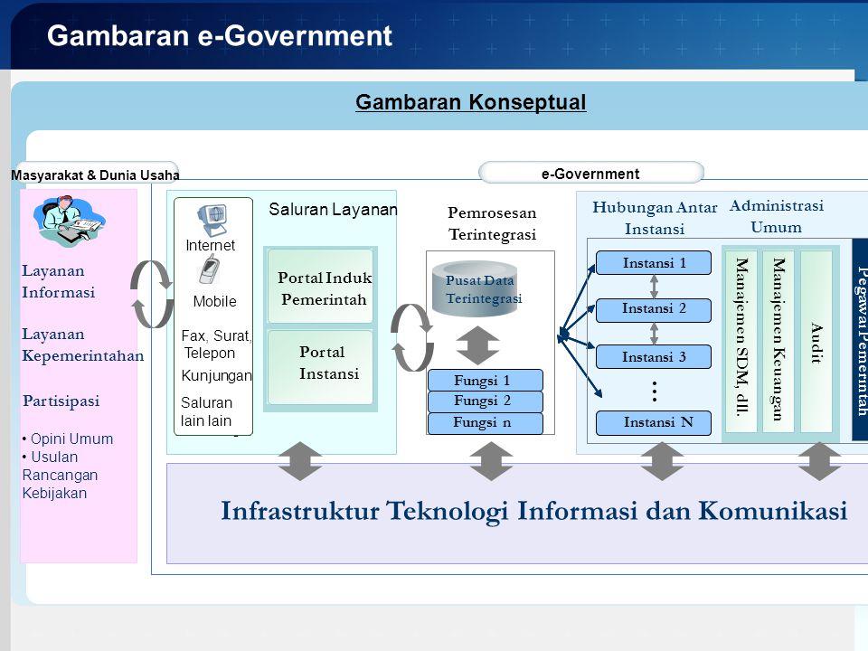 KOMINFO Arsitektur e-Government Infrastruktur Layanan G2G (Sharing Services) Layanan G2G (Sharing Services) Layanan G2C Layanan G2C Layanan G2B Layanan G2B Tata Kelola TI Masyarakat dan Dunia Usaha Aplikasi Umum Aplikasi Umum Basisdata Layanan G2C: adalah layanan dari pemerintah untuk masyarakat Layanan G2B: adalah layanan dari pemerintah untuk sektor usaha Layanan G2G: adalah layanan antar instansi pemerintah Aplikasi Umum: adalah aplikasi pendukung e-Government yang digunakan oleh setiap instansi Basisdata: adalah penyimpan data dan informasi Infrastruktur: adalah Tata Kelola TI: lihat buku Tata Kelola TI