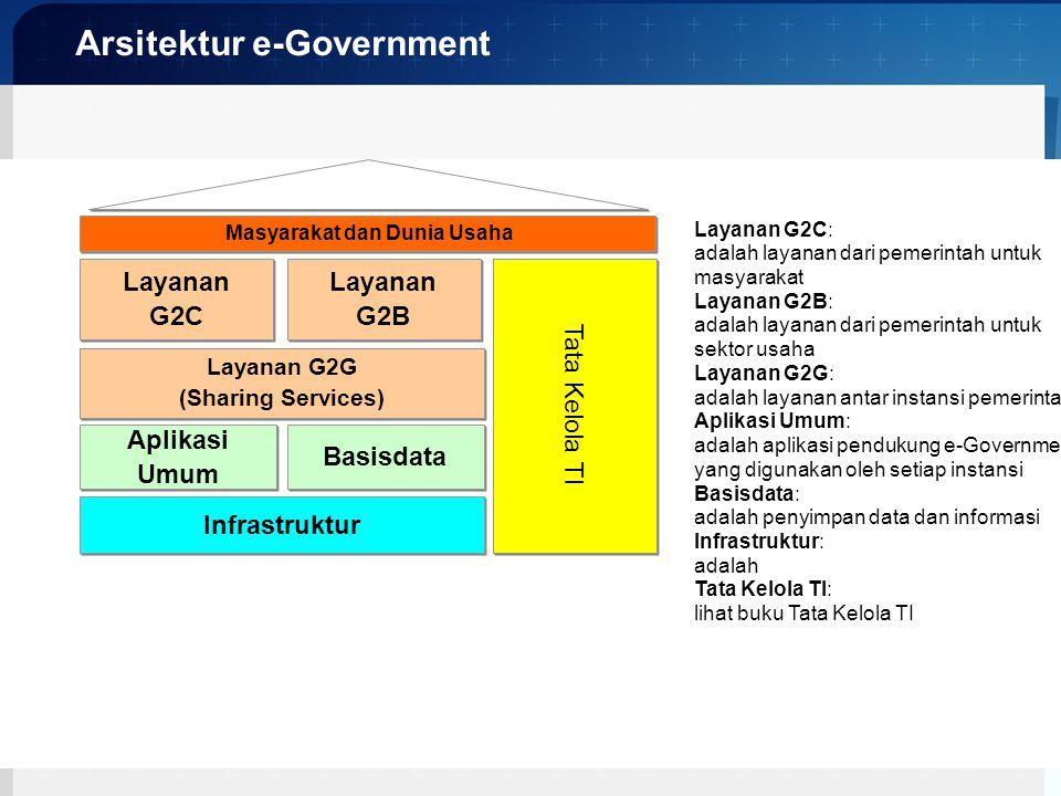KOMINFO Arsitektur e-Government Infrastruktur Layanan G2G (Sharing Services) Layanan G2G (Sharing Services) Layanan G2C Layanan G2C Layanan G2B Layana