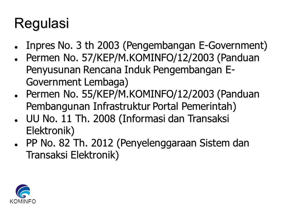 KOMINFO HAL YANG PERLU DIPERSIAPKAN 1.Kebijakan (Visi Misi, Panduan, Anggaran) 2.Kelembagaan (Keberadaan, tupoksi, dasar hukum) 3.Infrastruktur (H/W, Jaringan, Service delivery channel, Failitas pendukung) 4.Aplikasi (Sesuai kondisi, Berdampak, mendukung proses) 5.Perencanaan (Kajian, realisasi) Dalam Pemeringkatan e-Governmetn (Pegi), Merupakan 5 aspek yang dinilai