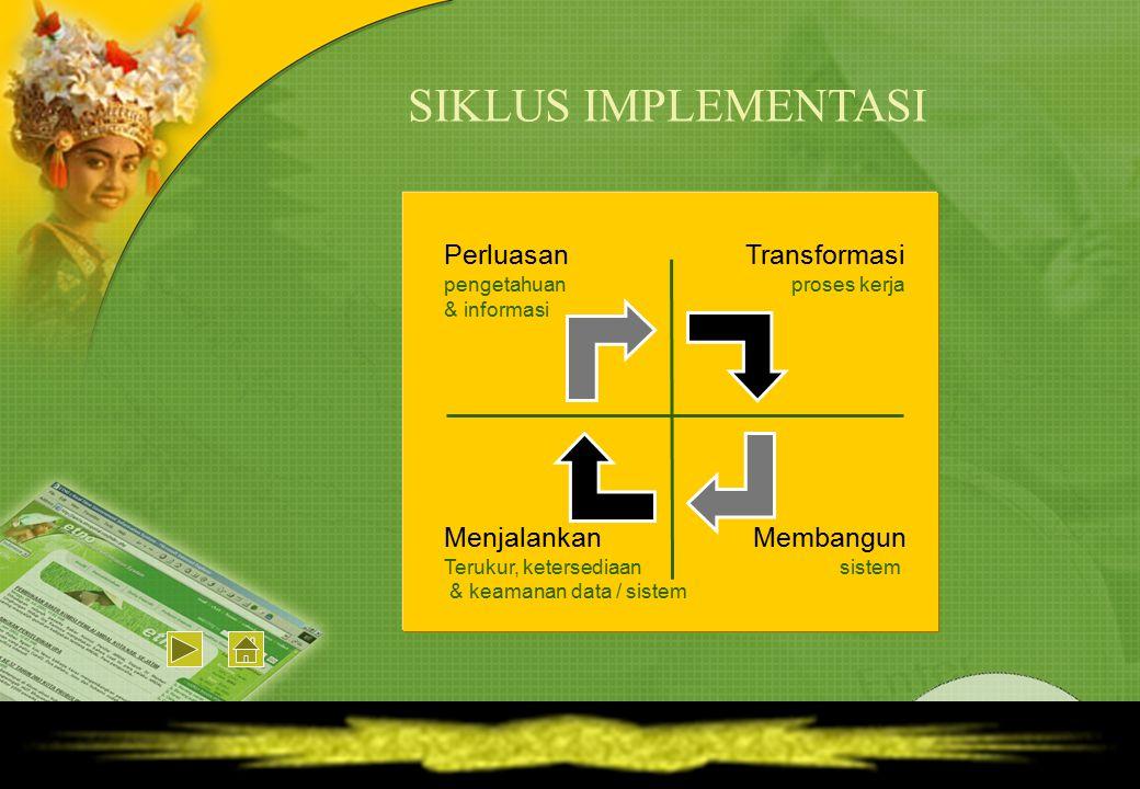 Membangun sistem Transformasi proses kerja Perluasan pengetahuan & informasi Menjalankan Terukur, ketersediaan & keamanan data / sistem SIKLUS IMPLEME