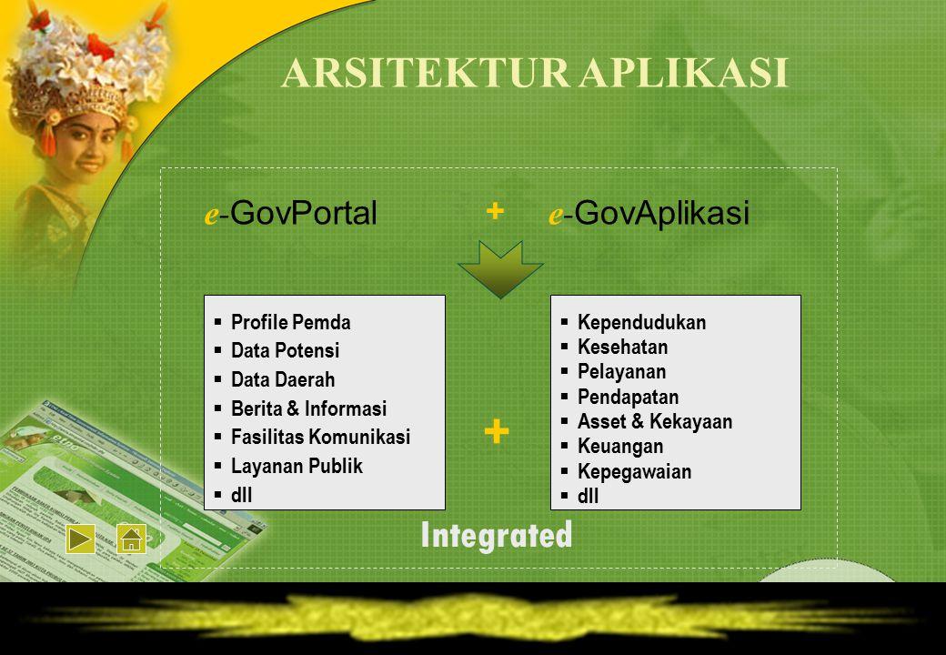 ARSITEKTUR APLIKASI e- GovPortal + e- GovAplikasi + Integrated  Profile Pemda  Data Potensi  Data Daerah  Berita & Informasi  Fasilitas Komunikas