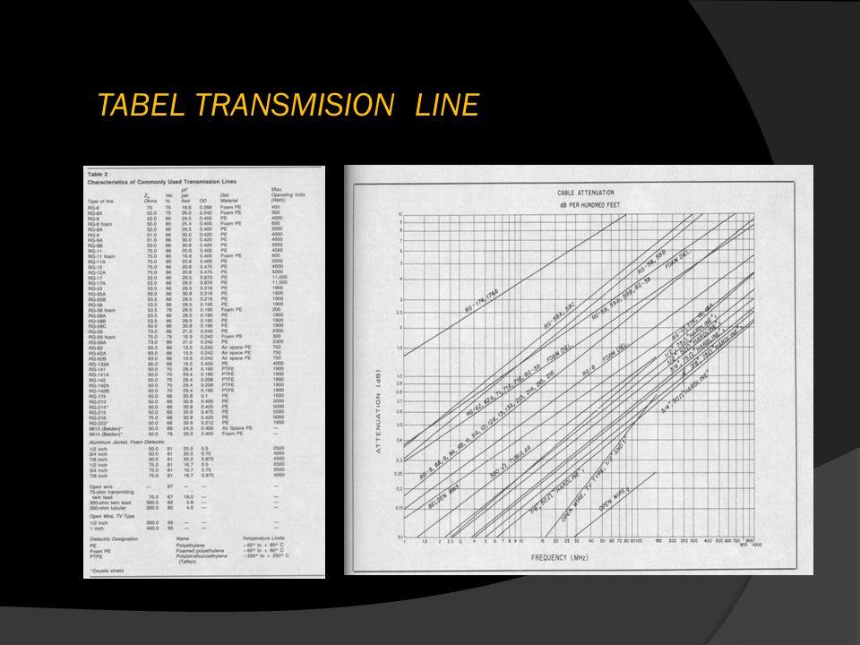 TABEL TRANSMISION LINE