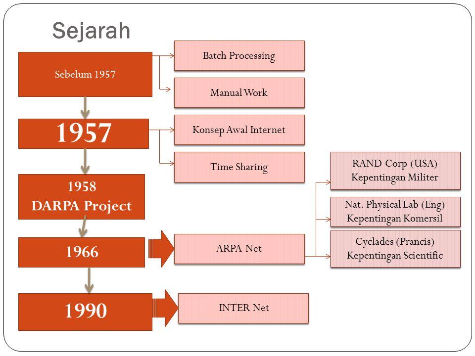 Sejarah 1957 1958 DARPA Project 1990 Sebelum 1957 Batch Processing Manual Work Konsep Awal Internet Time Sharing ARPA Net RAND Corp (USA) Kepentingan Militer RAND Corp (USA) Kepentingan Militer Nat.