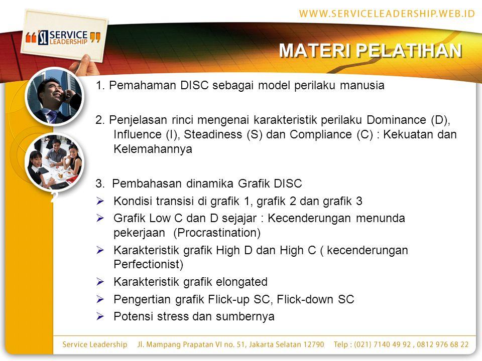 MATERI PELATIHAN 1.Pemahaman DISC sebagai model perilaku manusia 2.