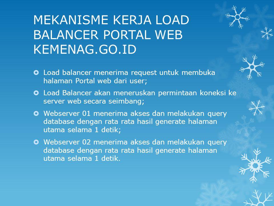 MEKANISME KERJA LOAD BALANCER PORTAL WEB KEMENAG.GO.ID  Load balancer menerima request untuk membuka halaman Portal web dari user;  Load Balancer ak