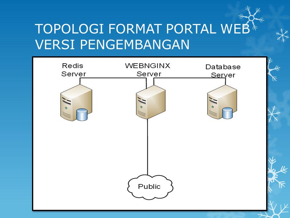 TOPOLOGI FORMAT PORTAL WEB VERSI PENGEMBANGAN