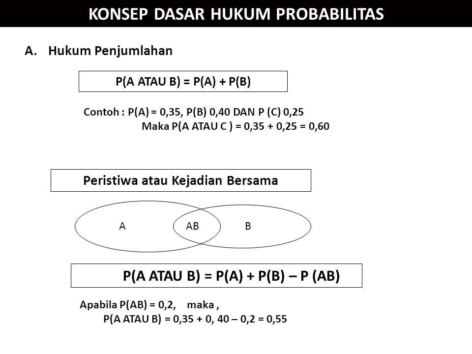 KONSEP DASAR HUKUM PROBABILITAS A.Hukum Penjumlahan ABAB Apabila P(AB) = 0,2, maka, P(A ATAU B) = 0,35 + 0, 40 – 0,2 = 0,55 Peristiwa atau Kejadian Bersama Contoh : P(A) = 0,35, P(B) 0,40 DAN P (C) 0,25 Maka P(A ATAU C ) = 0,35 + 0,25 = 0,60 P(A ATAU B) = P(A) + P(B) P(A ATAU B) = P(A) + P(B) – P (AB)