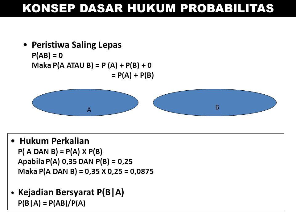 Peristiwa Saling Lepas P(AB) = 0 Maka P(A ATAU B) = P (A) + P(B) + 0 = P(A) + P(B) A B Hukum Perkalian P( A DAN B) = P(A) X P(B) Apabila P(A) 0,35 DAN P(B) = 0,25 Maka P(A DAN B) = 0,35 X 0,25 = 0,0875 Kejadian Bersyarat P(B|A) P(B|A) = P(AB)/P(A) KONSEP DASAR HUKUM PROBABILITAS