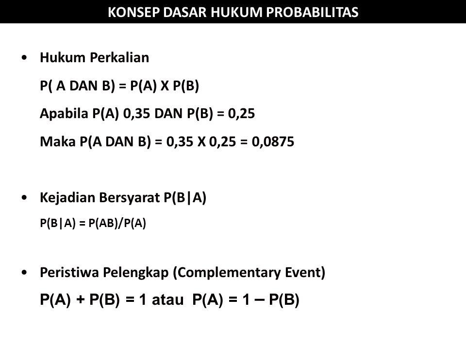 Hukum Perkalian P( A DAN B) = P(A) X P(B) Apabila P(A) 0,35 DAN P(B) = 0,25 Maka P(A DAN B) = 0,35 X 0,25 = 0,0875 Kejadian Bersyarat P(B|A) P(B|A) = P(AB)/P(A) Peristiwa Pelengkap (Complementary Event) P(A) + P(B) = 1 atau P(A) = 1 – P(B)