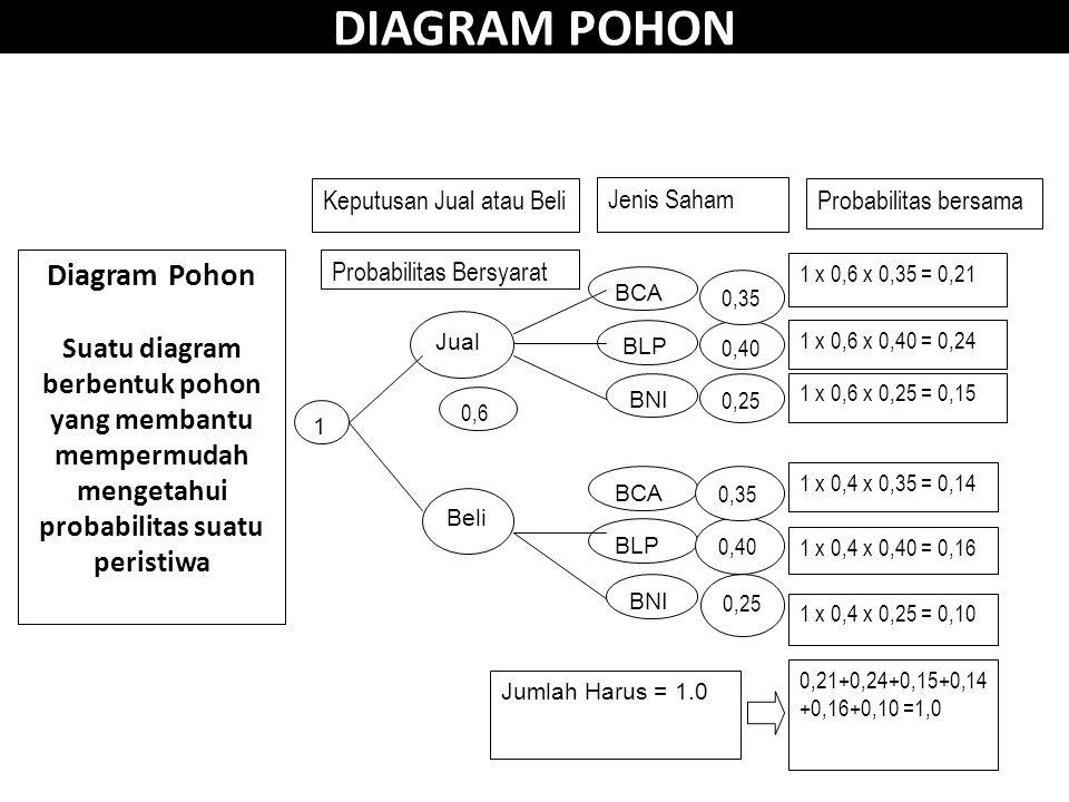 DIAGRAM POHON 1 Beli Jual 0,6 BNI BLP BCA BNI BLP BCA 0,25 0,40 0,35 0,25 0,40 0,35 Keputusan Jual atau Beli Jenis Saham Probabilitas Bersyarat Probabilitas bersama 1 x 0,6 x 0,35 = 0,21 1 x 0,6 x 0,40 = 0,24 1 x 0,6 x 0,25 = 0,15 1 x 0,4 x 0,35 = 0,14 1 x 0,4 x 0,40 = 0,16 1 x 0,4 x 0,25 = 0,10 0,21+0,24+0,15+0,14 +0,16+0,10 =1,0 Jumlah Harus = 1.0 Diagram Pohon Suatu diagram berbentuk pohon yang membantu mempermudah mengetahui probabilitas suatu peristiwa
