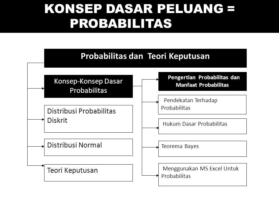Element Kunci dari Selang Estimasi Diunduh dari: telecom.ee.itb.ac.id/~hend/ET6043/ReviewProbstat.ppt …..
