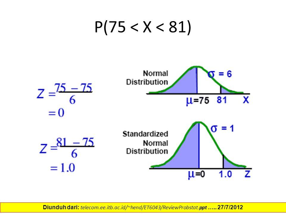 P(75 < X < 81) Diunduh dari: telecom.ee.itb.ac.id/~hend/ET6043/ReviewProbstat.ppt ….. 27/7/2012