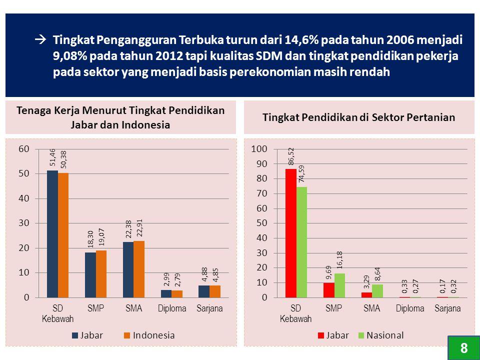 Tenaga Kerja Menurut Tingkat Pendidikan Jabar dan Indonesia Tingkat Pendidikan di Sektor Pertanian  Tingkat Pengangguran Terbuka turun dari 14,6% pad