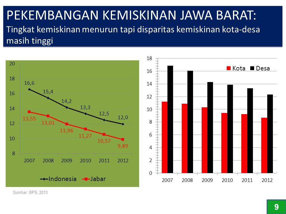 PEKEMBANGAN KEMISKINAN JAWA BARAT: Tingkat kemiskinan menurun tapi disparitas kemiskinan kota-desa masih tinggi Sumber: BPS, 2013 9 9