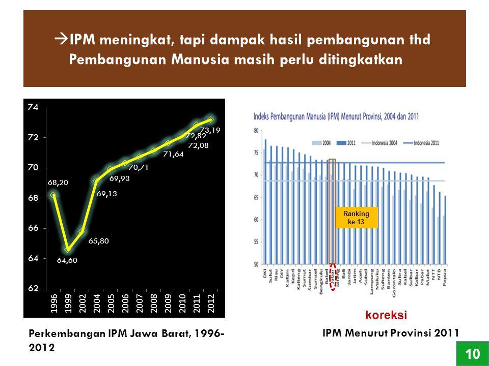  IPM meningkat, tapi dampak hasil pembangunan thd Pembangunan Manusia masih perlu ditingkatkan IPM Menurut Provinsi 2011 Perkembangan IPM Jawa Barat,