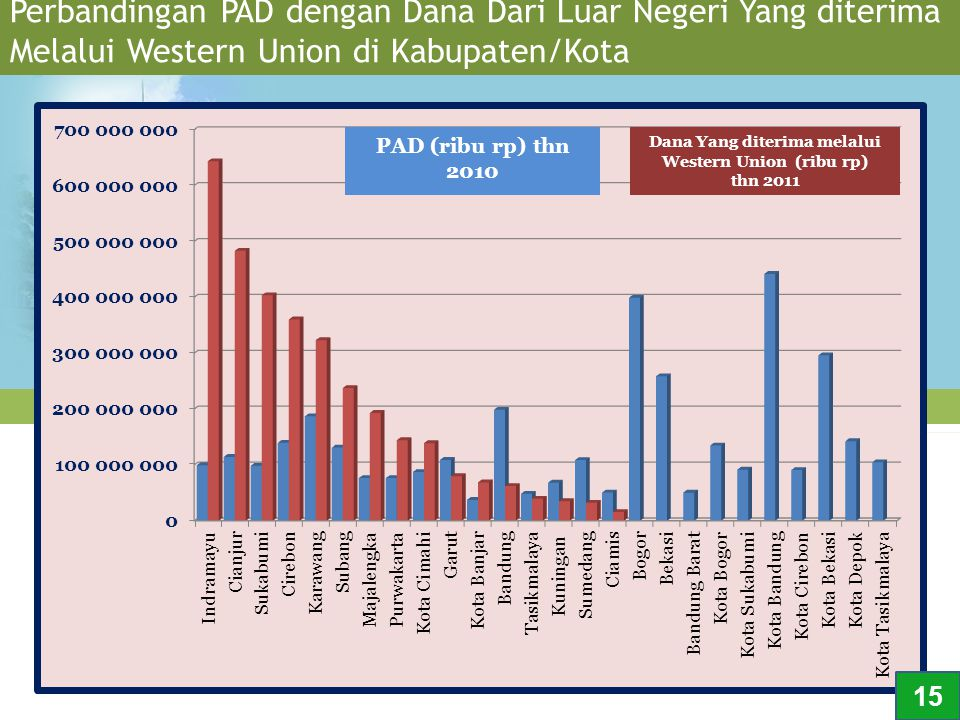 Perbandingan PAD dengan Dana Dari Luar Negeri Yang diterima Melalui Western Union di Kabupaten/Kota 15