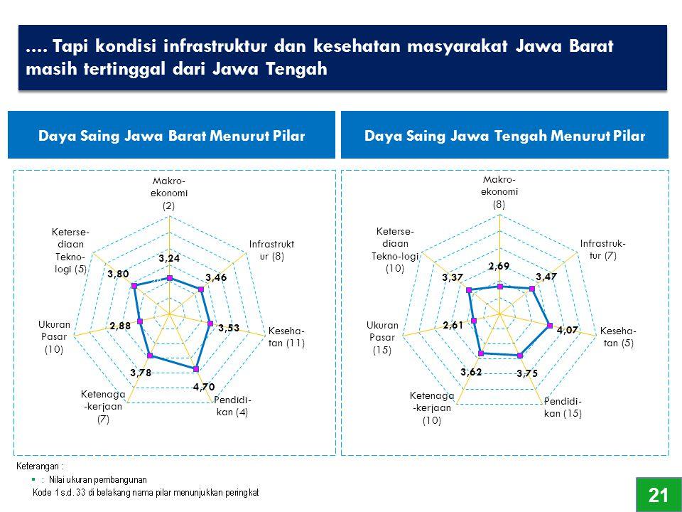 .... Tapi kondisi infrastruktur dan kesehatan masyarakat Jawa Barat masih tertinggal dari Jawa Tengah Daya Saing Jawa Barat Menurut Pilar Daya Saing J