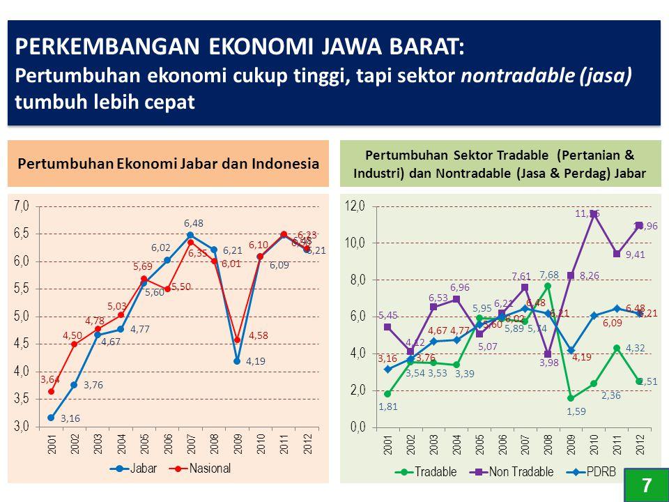 PERKEMBANGAN EKONOMI JAWA BARAT: Pertumbuhan ekonomi cukup tinggi, tapi sektor nontradable (jasa) tumbuh lebih cepat Pertumbuhan Ekonomi Jabar dan Ind