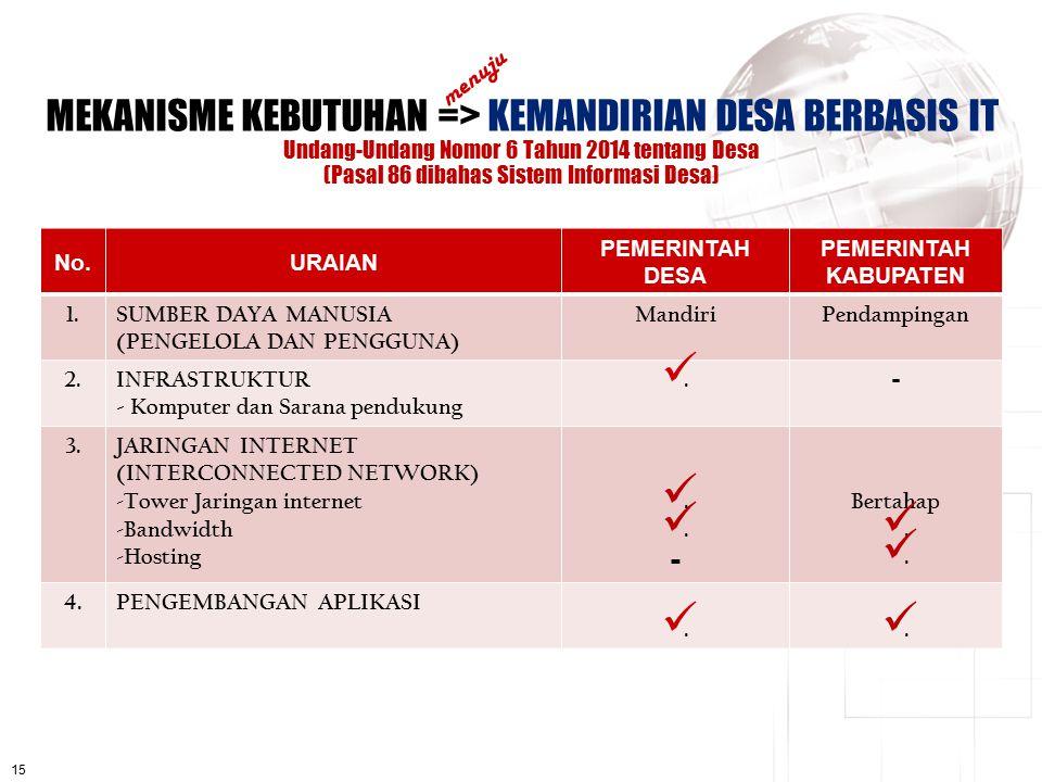 15 MEKANISME KEBUTUHAN => KEMANDIRIAN DESA BERBASIS IT Undang-Undang Nomor 6 Tahun 2014 tentang Desa (Pasal 86 dibahas Sistem Informasi Desa) menuju N
