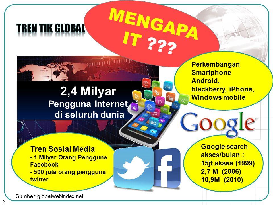 2 Tren Sosial Media - 1 Milyar Orang Pengguna Facebook - 500 juta orang pengguna twitter 2,4 Milyar Pengguna Internet di seluruh dunia 2,4 Milyar Pengguna Internet di seluruh dunia Google search akses/bulan : 15jt akses (1999) 2,7 M (2006) 10,9M (2010) Sumber: globalwebindex.net MENGAPA IT ??.