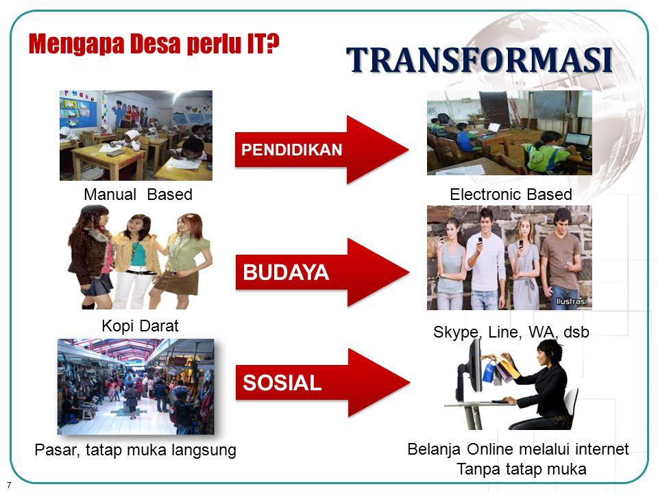 7 SOSIAL TRANSFORMASI PENDIDIKAN BUDAYA Manual BasedElectronic Based Kopi Darat Skype, Line, WA, dsb Pasar, tatap muka langsung Belanja Online melalui
