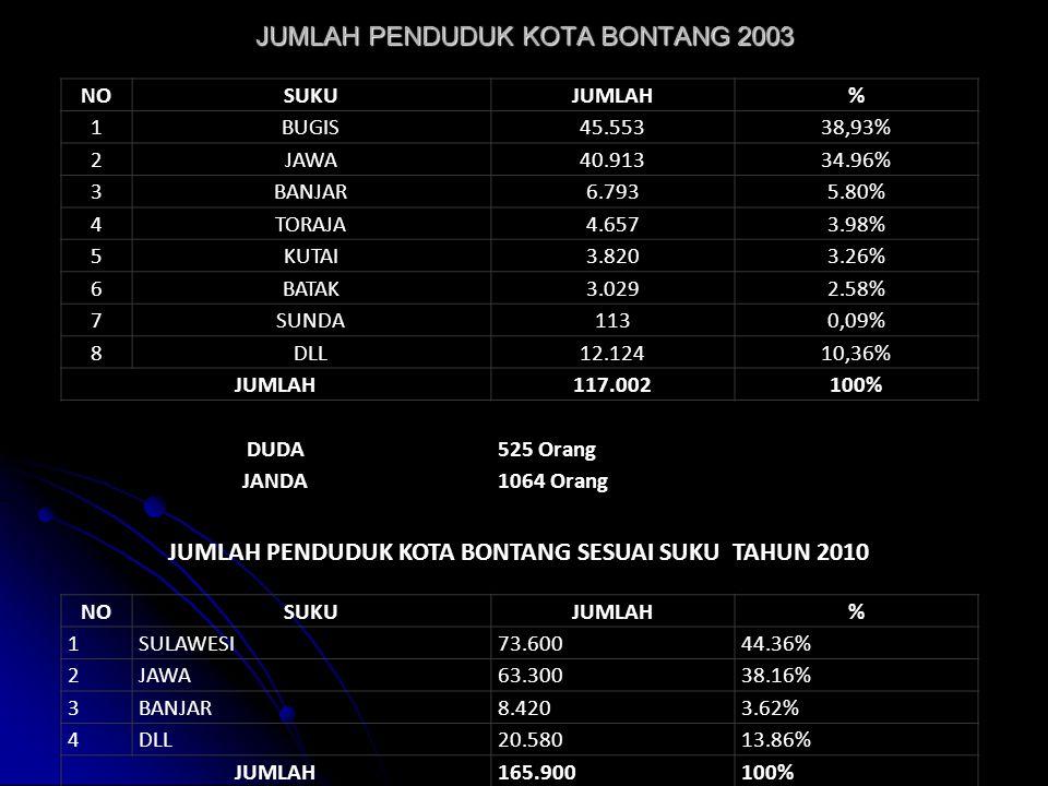 Sumber DEPAG Bontang TH. 2009