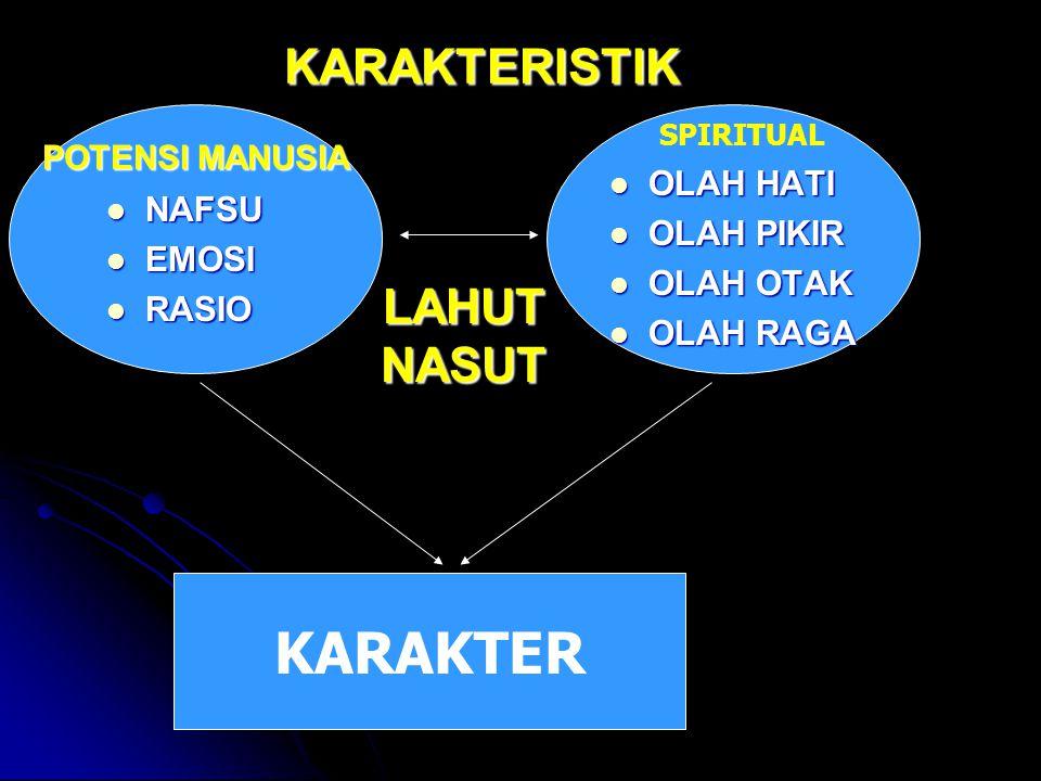 3 FAKTOR PENGEMBANGAN PERILAKU PENYULUH 1. MENTALITAS (BERSIKAP JUJUR, MEYAKINI NILAI-NILAI MEMEGANG TEGUH KOMITMEN) 2. MORALITAS (MEMILIKI NILAI, NOR
