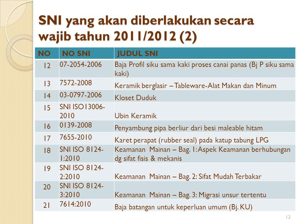 SNI yang akan diberlakukan secara wajib tahun 2011/2012 (2) NONO SNIJUDUL SNI 12 07-2054-2006 Baja Profil siku sama kaki proses canai panas (Bj P siku