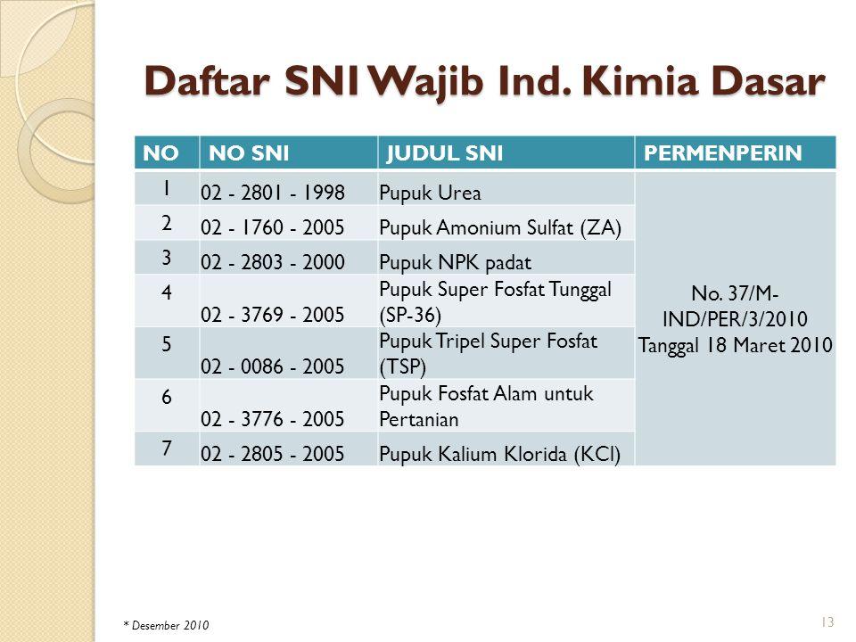 Daftar SNI Wajib Ind. Kimia Dasar NONO SNIJUDUL SNIPERMENPERIN 1 02 - 2801 - 1998Pupuk Urea No. 37/M- IND/PER/3/2010 Tanggal 18 Maret 2010 2 02 - 1760