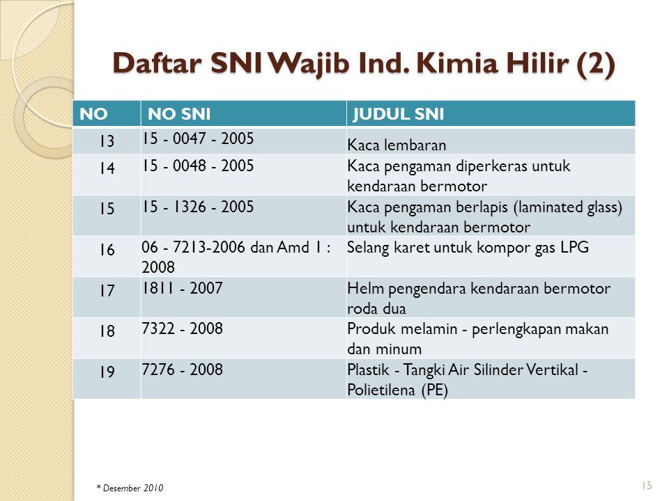 Daftar SNI Wajib Ind. Kimia Hilir (2) NONO SNIJUDUL SNI 13 15 - 0047 - 2005 Kaca lembaran 14 15 - 0048 - 2005 Kaca pengaman diperkeras untuk kendaraan
