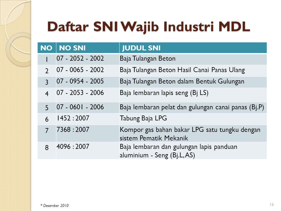 Daftar SNI Wajib Industri MDL NONO SNIJUDUL SNI 1 07 - 2052 - 2002Baja Tulangan Beton 2 07 - 0065 - 2002Baja Tulangan Beton Hasil Canai Panas Ulang 3