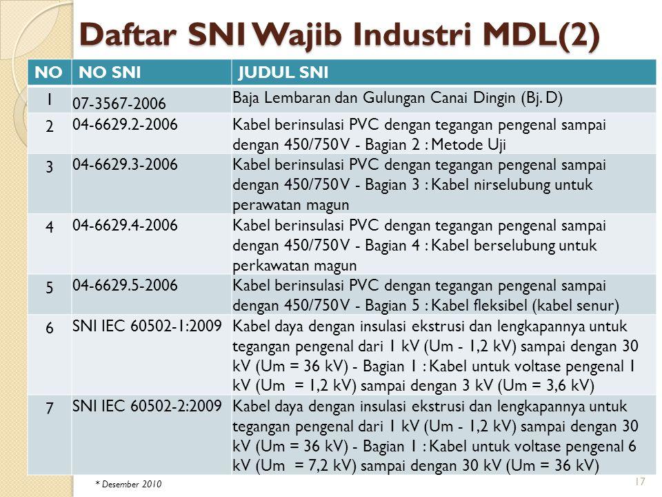 Daftar SNI Wajib Industri MDL(2) NONO SNIJUDUL SNI 1 07-3567-2006 Baja Lembaran dan Gulungan Canai Dingin (Bj. D) 2 04-6629.2-2006Kabel berinsulasi PV
