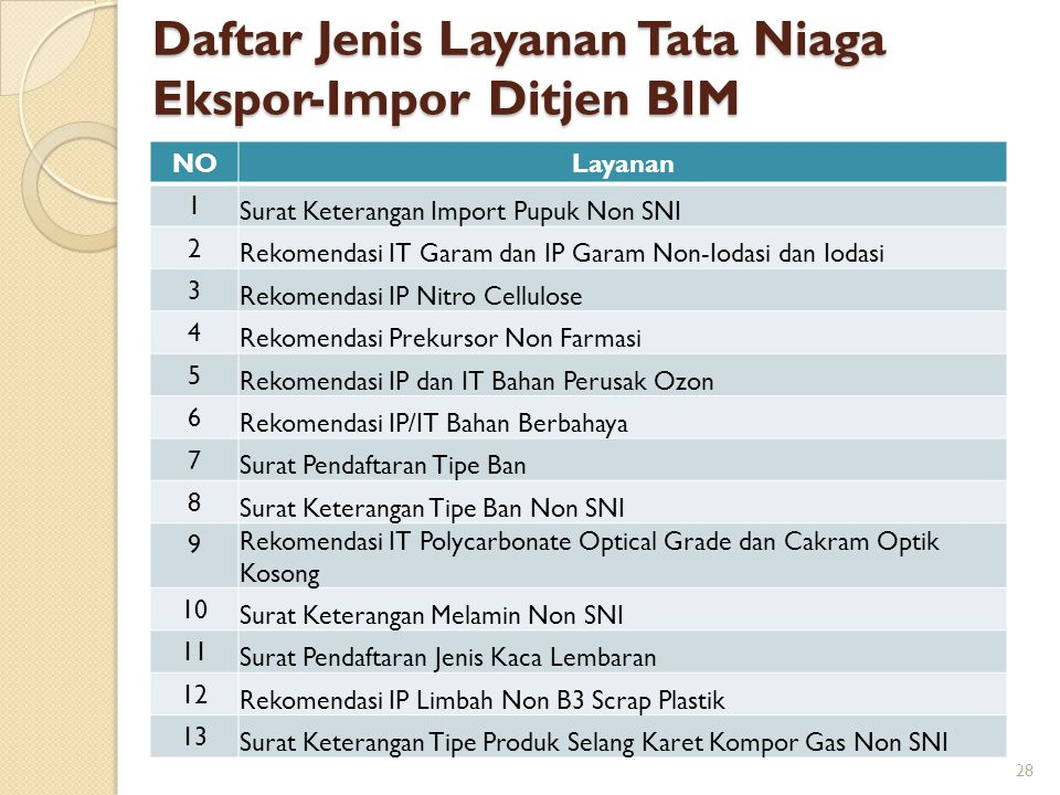 Daftar Jenis Layanan Tata Niaga Ekspor-Impor Ditjen BIM NOLayanan 1 Surat Keterangan Import Pupuk Non SNI 2 Rekomendasi IT Garam dan IP Garam Non-Ioda